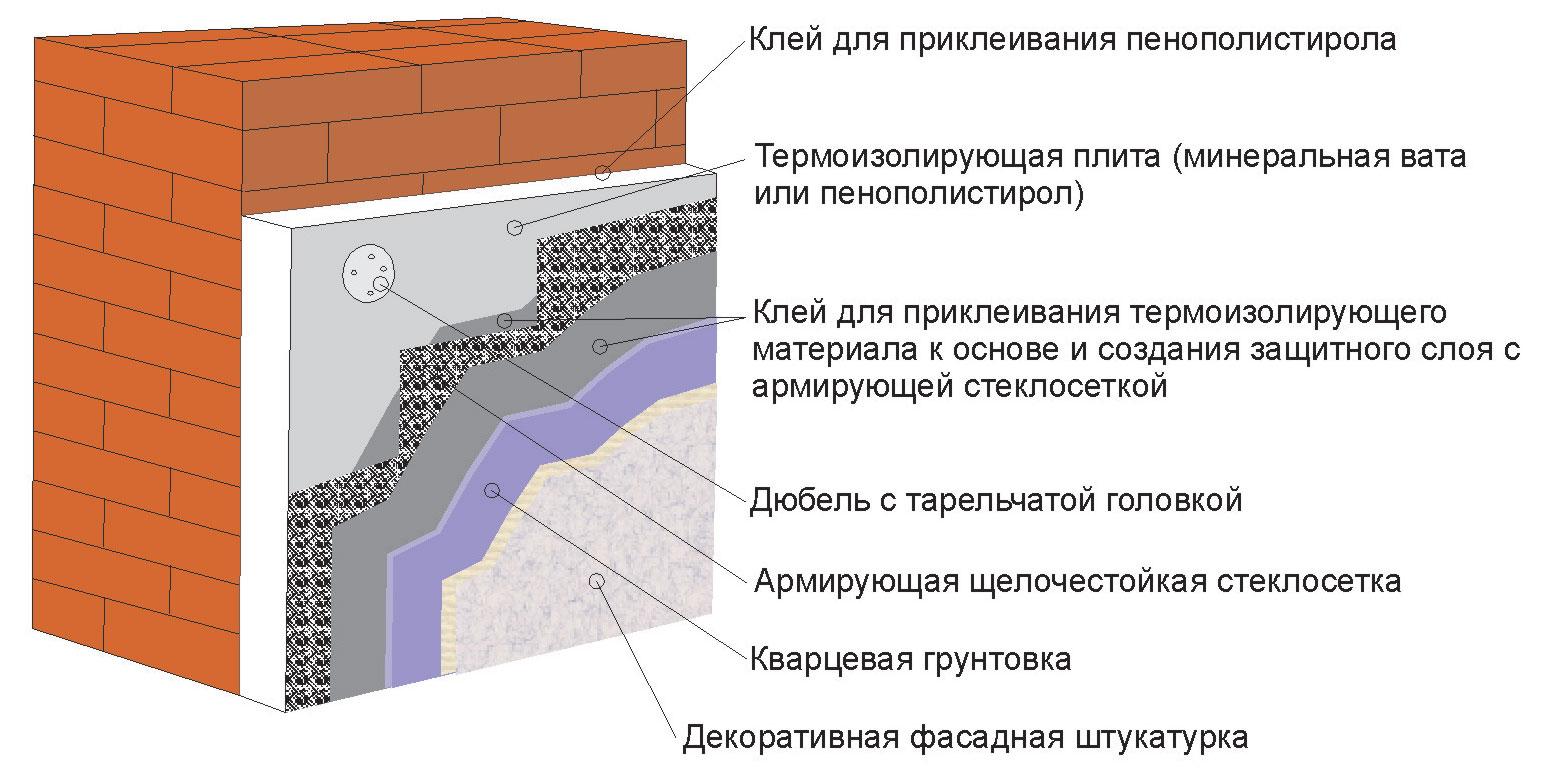 Битумная на водной основе гидроизоляция